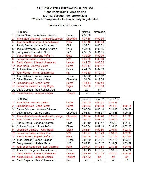 Resultados01FeriaDelSol2015