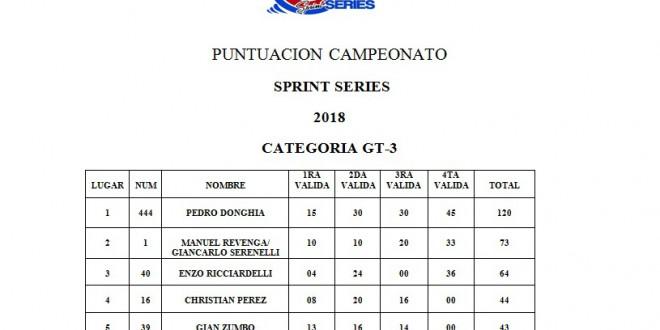 POSICIONES FINALES CATEGORÍAS GUAYANA SERIES 2018